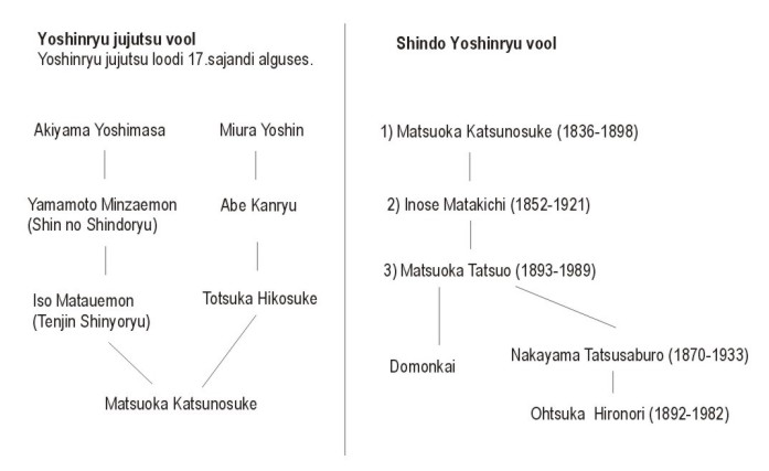 yoshinryu